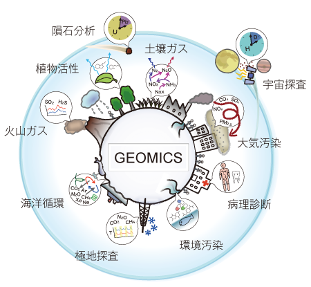 On-site mass spectrometry, for the comprehensive analysis of the various atoms and molecules present in the environment encompassing the Earth, to read the transitions from past to present in the ecosphere, and to elucidate their elementary processes.